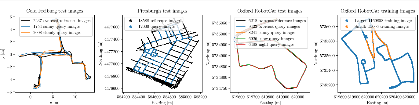 Figure 1 for Learning Condition Invariant Features for Retrieval-Based Localization from 1M Images