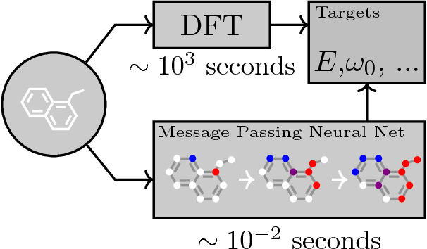 Figure 1 for Neural Message Passing for Quantum Chemistry