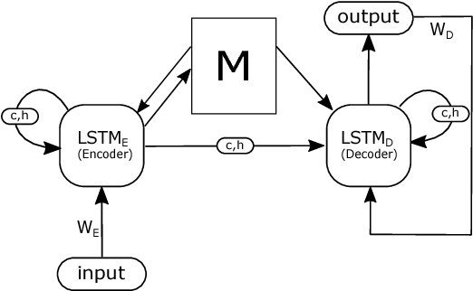 Figure 1 for Dual Control Memory Augmented Neural Networks for Treatment Recommendations