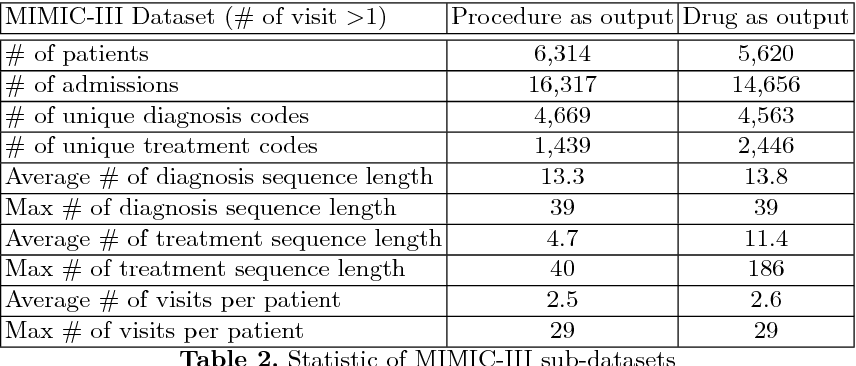 Figure 4 for Dual Control Memory Augmented Neural Networks for Treatment Recommendations