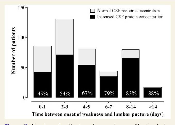 change significantly csf concentrations - 678×486