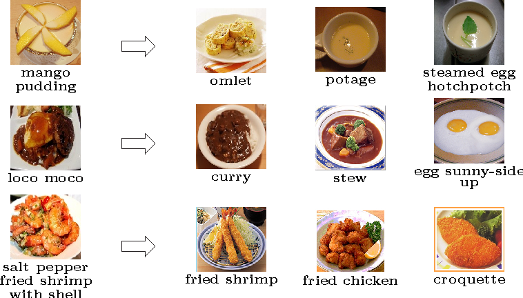 Automatic expansion of a food image dataset leveraging existing figure 2 forumfinder Choice Image