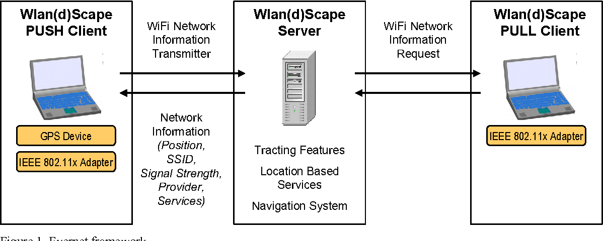figure 1 from evernet open source global coverage with ssid wlan rh semanticscholar org Active Directory 802.11X Drawing 802.11X Security