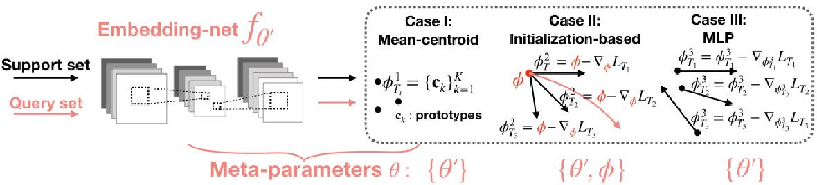 Figure 4 for Adaptation-Agnostic Meta-Training