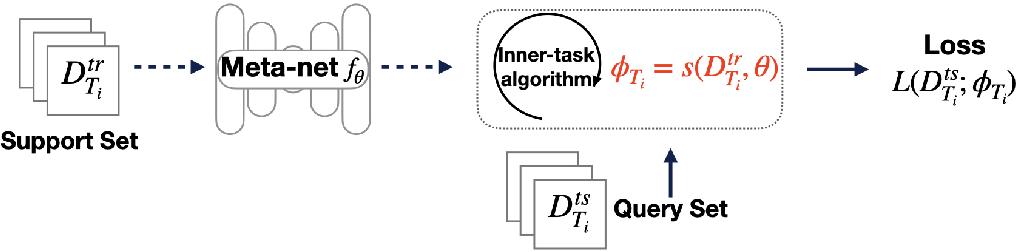 Figure 1 for Adaptation-Agnostic Meta-Training