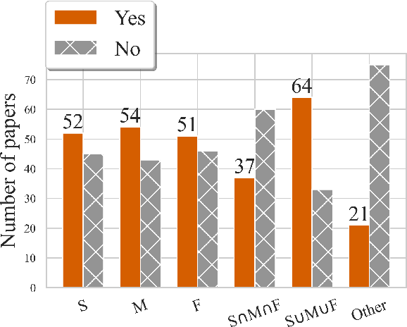 Figure 1 for A Review of Human Evaluation for Style Transfer