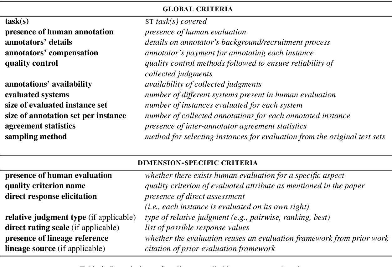 Figure 2 for A Review of Human Evaluation for Style Transfer
