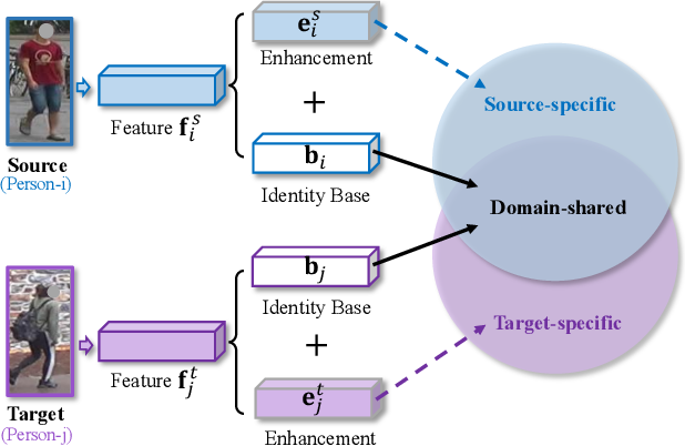 Figure 1 for Disentanglement-based Cross-Domain Feature Augmentation for Effective Unsupervised Domain Adaptive Person Re-identification