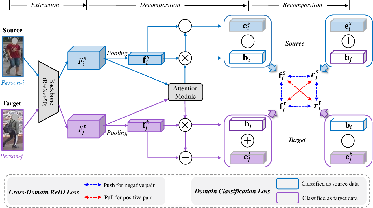 Figure 3 for Disentanglement-based Cross-Domain Feature Augmentation for Effective Unsupervised Domain Adaptive Person Re-identification