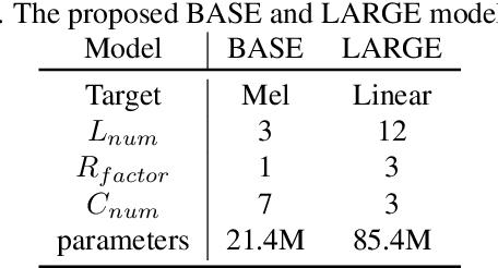 Figure 2 for Mockingjay: Unsupervised Speech Representation Learning with Deep Bidirectional Transformer Encoders