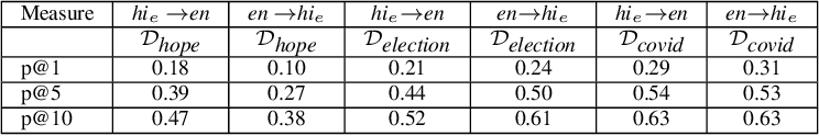 Figure 3 for Discovering Bilingual Lexicons in Polyglot Word Embeddings