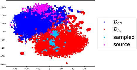 Figure 4 for Discovering Bilingual Lexicons in Polyglot Word Embeddings