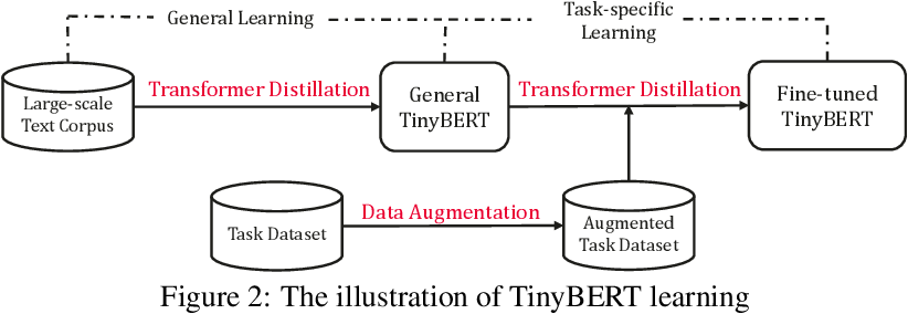 Figure 3 for TinyBERT: Distilling BERT for Natural Language Understanding