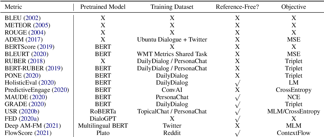 Figure 1 for A Comprehensive Assessment of Dialog Evaluation Metrics