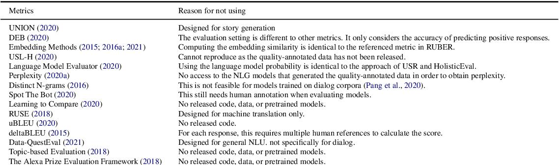 Figure 3 for A Comprehensive Assessment of Dialog Evaluation Metrics