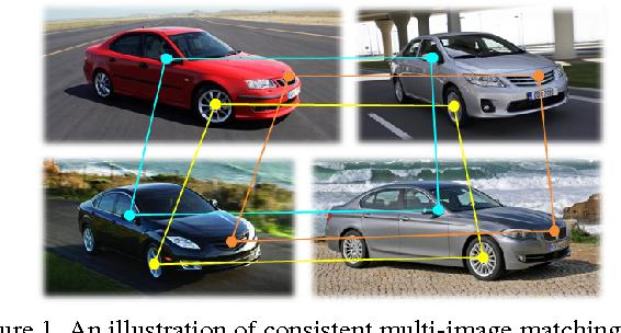 Figure 1 for Multi-Image Matching via Fast Alternating Minimization