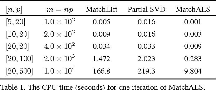 Figure 2 for Multi-Image Matching via Fast Alternating Minimization