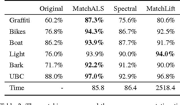 Figure 4 for Multi-Image Matching via Fast Alternating Minimization