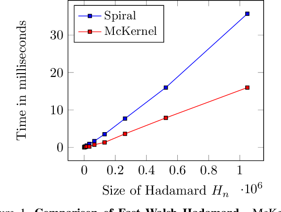 Figure 2 for McKernel: A Library for Approximate Kernel Expansions in Log-linear Time