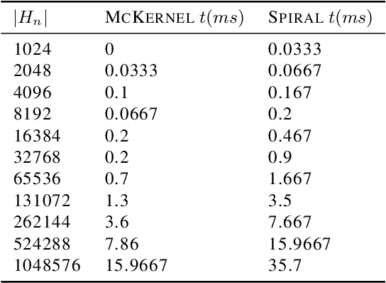 Figure 1 for McKernel: A Library for Approximate Kernel Expansions in Log-linear Time