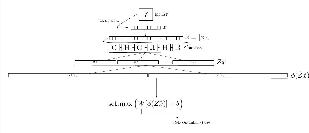 Figure 3 for McKernel: A Library for Approximate Kernel Expansions in Log-linear Time
