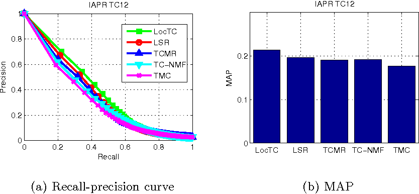 Figure 2 for Image tag completion by local learning