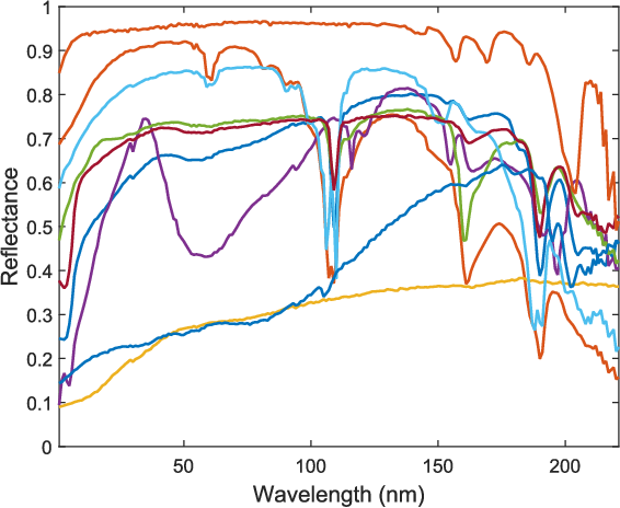 Figure 1 for Multi-Band Image Fusion Based on Spectral Unmixing
