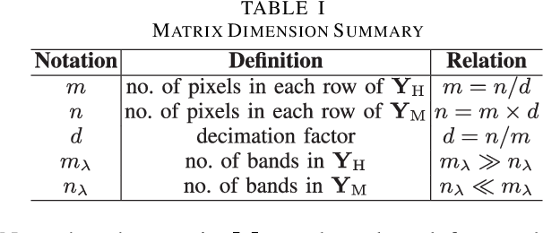 Figure 4 for Multi-Band Image Fusion Based on Spectral Unmixing