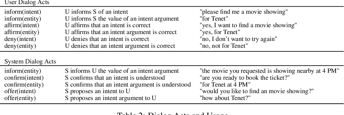 Figure 2 for Dialog Simulation with Realistic Variations for Training Goal-Oriented Conversational Systems