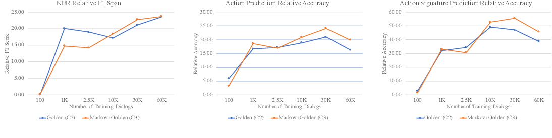 Figure 3 for Dialog Simulation with Realistic Variations for Training Goal-Oriented Conversational Systems