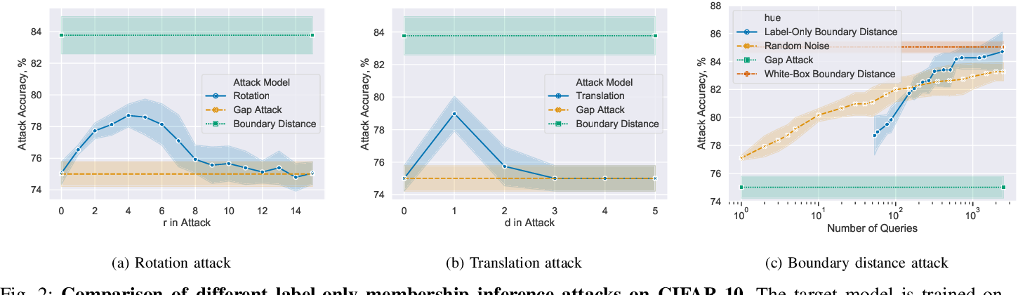 Figure 4 for Label-Only Membership Inference Attacks