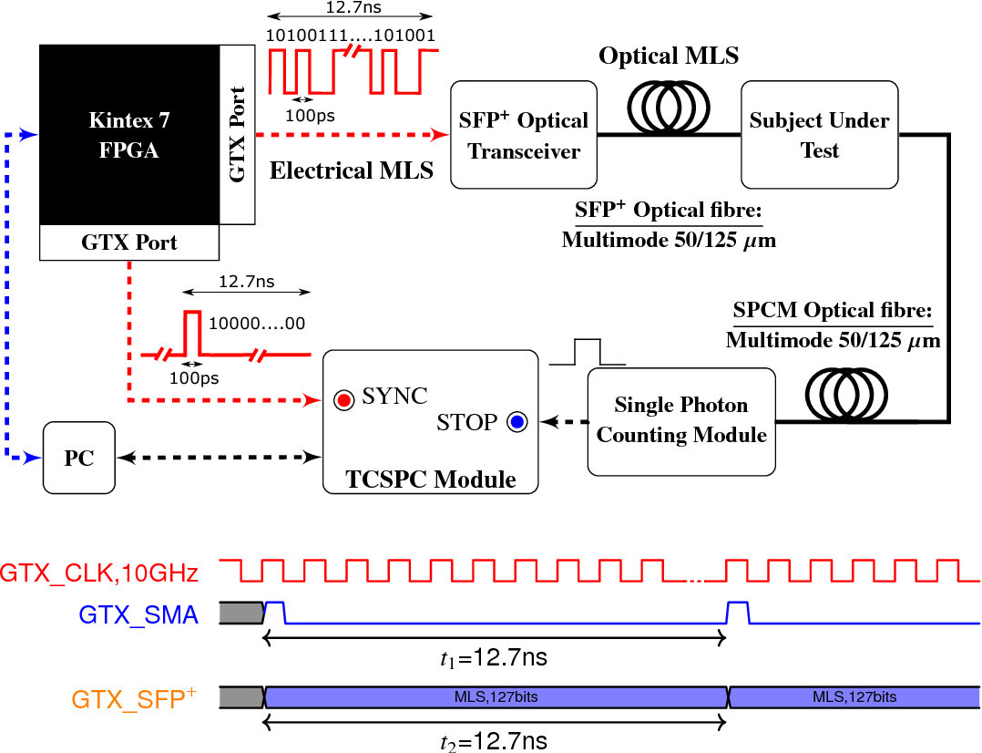 Figure 1 From A Spread Spectrum Approach To Time Domain Near Kintex 7 Block Diagram Schematic Representation Of The Implemented Td Nirs System At