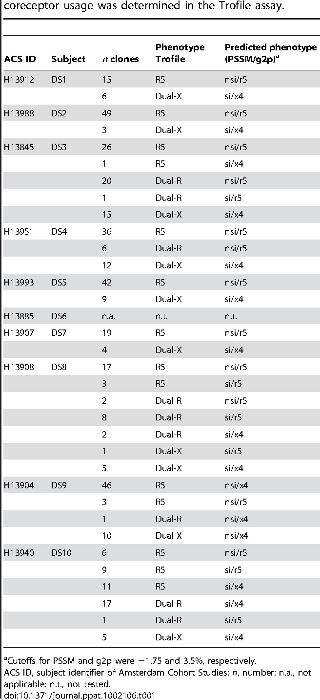 Table 1. Predicted phenotypes of Env clones for which coreceptor usage was determined in the Trofile assay.