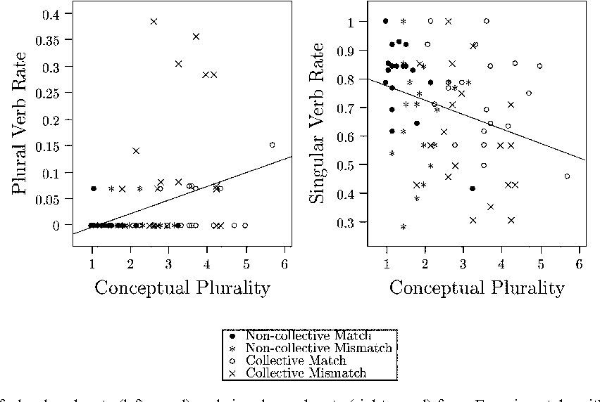 Conflicting Cues And Competition In Subject Verb Agreement