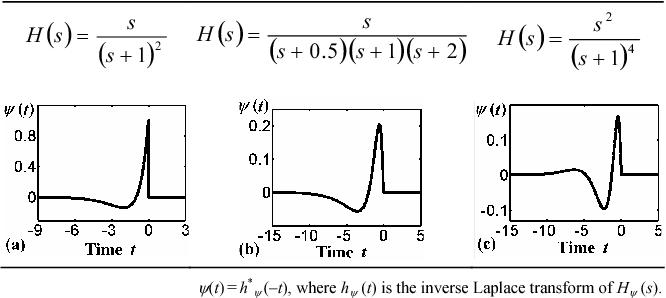 Direct and inverse wavelet transform implemented using continuous
