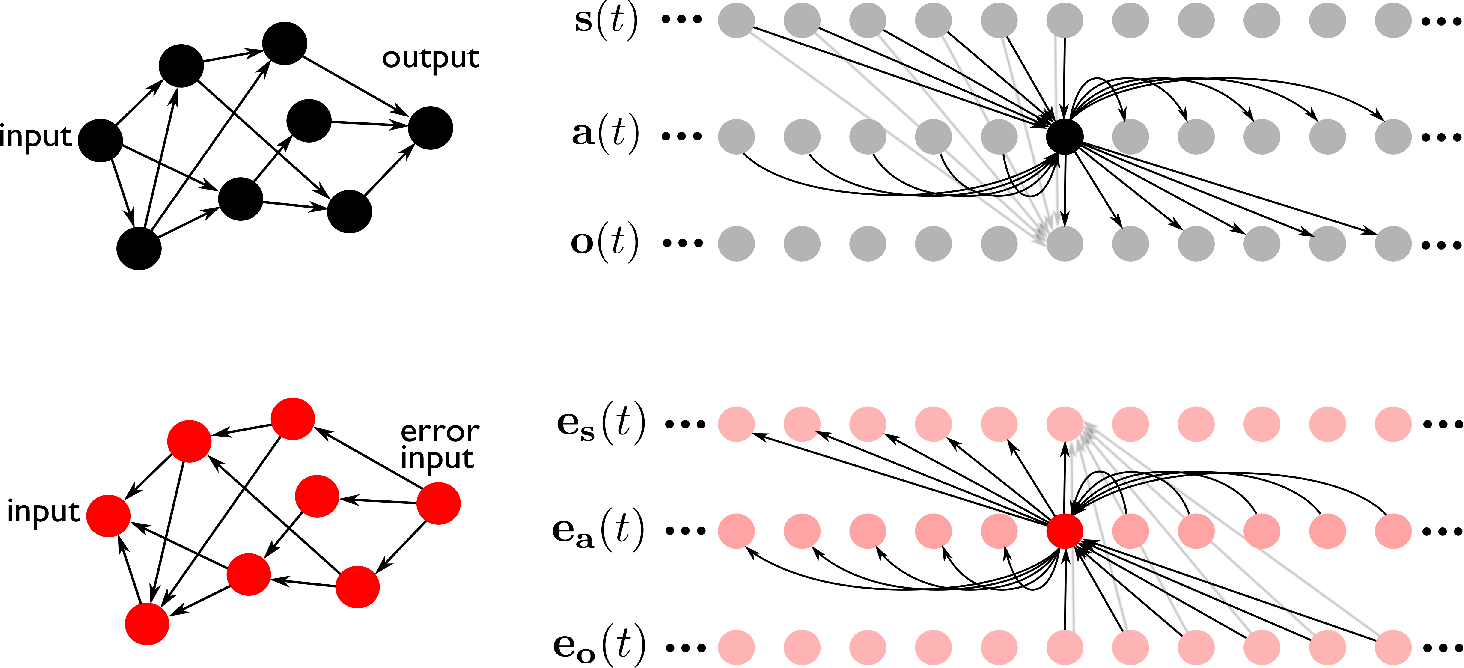 Figure 4 for Trainable and Dynamic Computing: Error Backpropagation through Physical Media
