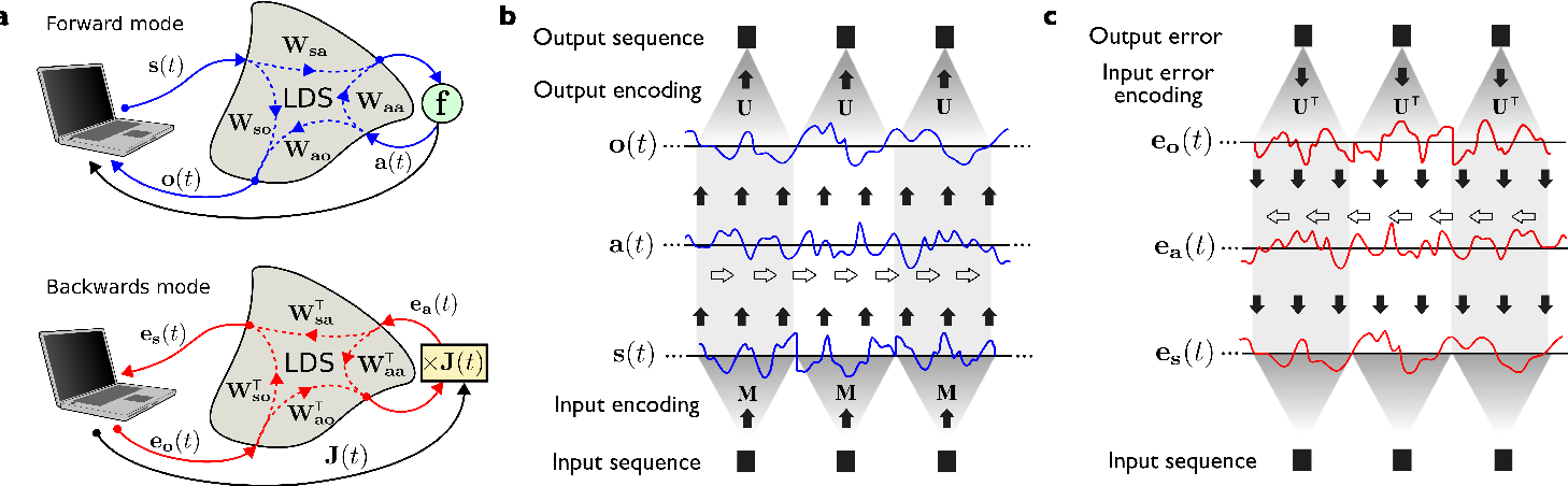 Figure 1 for Trainable and Dynamic Computing: Error Backpropagation through Physical Media