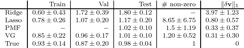Figure 2 for The Variational Garrote
