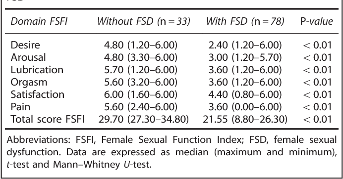 Post menopausal women sexual dysfunction