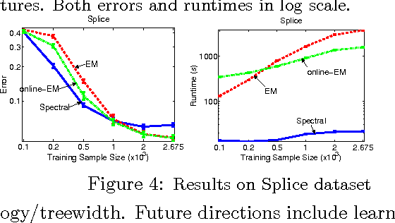 Figure 4 for A Spectral Algorithm for Latent Junction Trees
