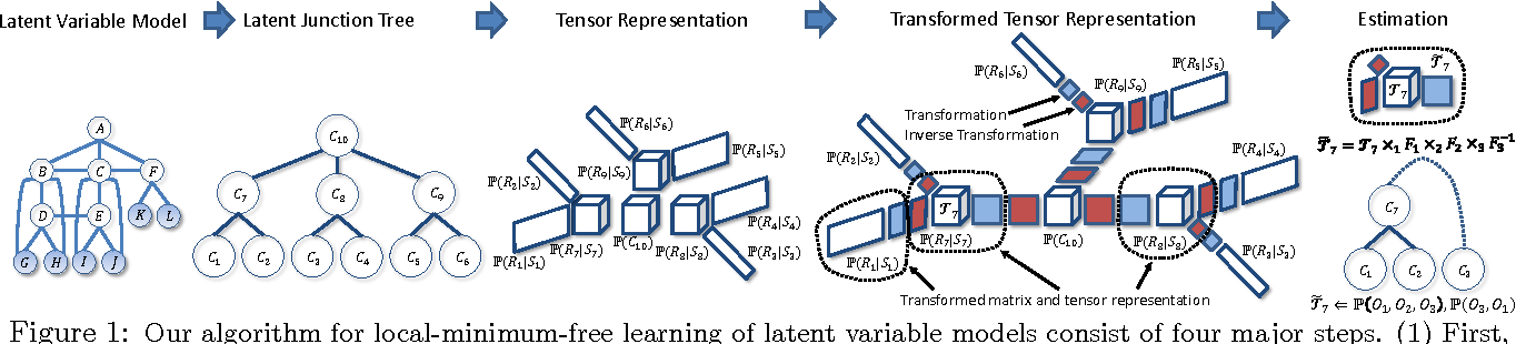 Figure 1 for A Spectral Algorithm for Latent Junction Trees