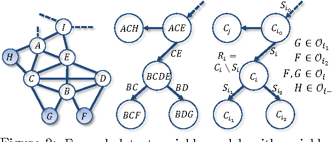 Figure 2 for A Spectral Algorithm for Latent Junction Trees