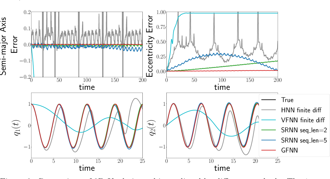 Figure 2 for Data-driven Prediction of General Hamiltonian Dynamics via Learning Exactly-Symplectic Maps