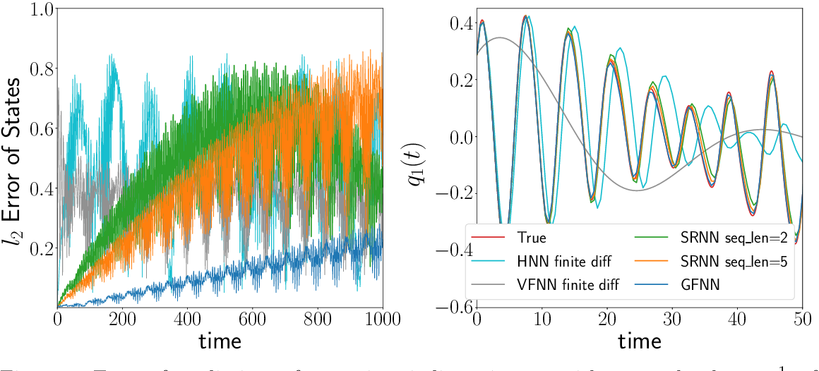 Figure 3 for Data-driven Prediction of General Hamiltonian Dynamics via Learning Exactly-Symplectic Maps