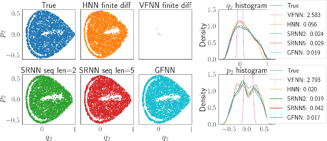 Figure 4 for Data-driven Prediction of General Hamiltonian Dynamics via Learning Exactly-Symplectic Maps
