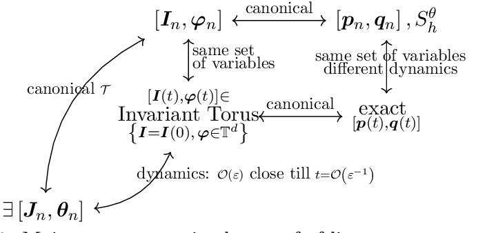 Figure 1 for Data-driven Prediction of General Hamiltonian Dynamics via Learning Exactly-Symplectic Maps
