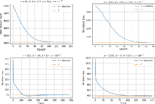 Figure 3 for Adaptive Learning of the Optimal Mini-Batch Size of SGD