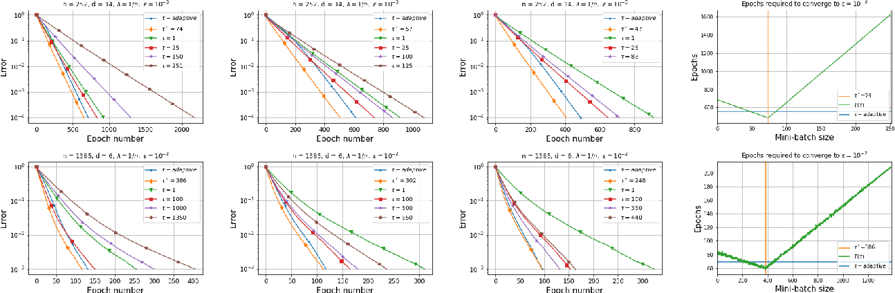 Figure 4 for Adaptive Learning of the Optimal Mini-Batch Size of SGD