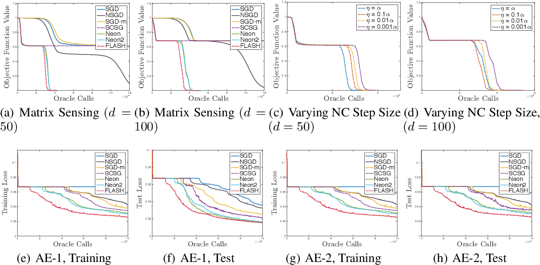 Figure 1 for Third-order Smoothness Helps: Even Faster Stochastic Optimization Algorithms for Finding Local Minima