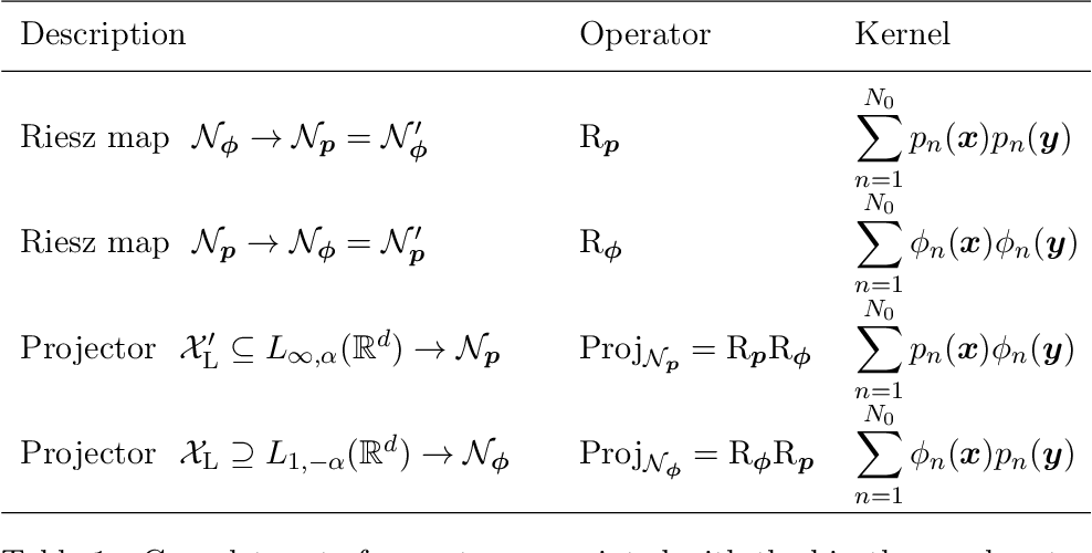Figure 1 for Native Banach spaces for splines and variational inverse problems